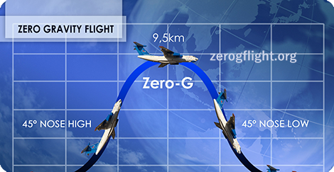 What is the idea behing a Zero Gravity flight?